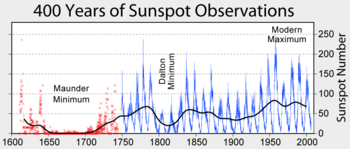 350px-Sunspot_Numbers.png