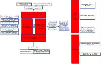 Gestion+del+Conocimiento+-+Que+es+GC.jpg