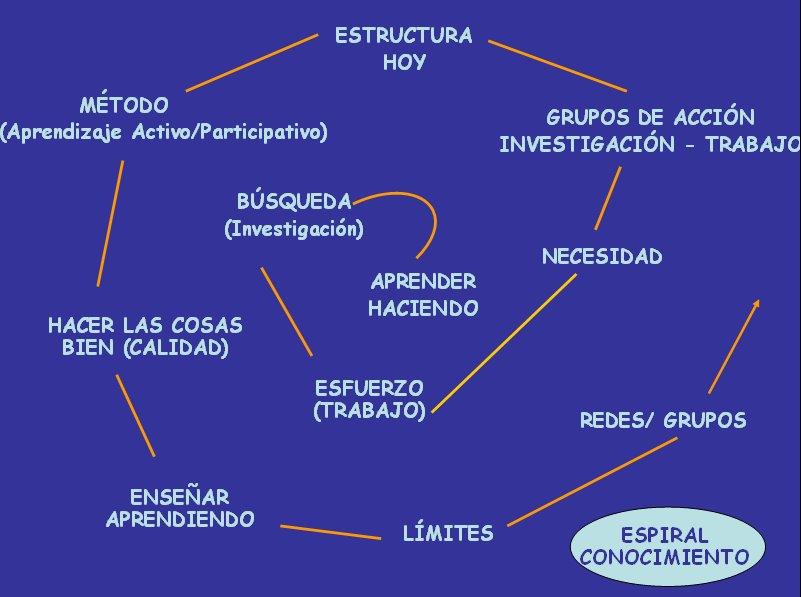 BLOG_ESPIRAL_DEL_CONOCIMIENTO_29_abril_carballo1.jpg